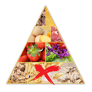 Gastric bypass food pyramid.